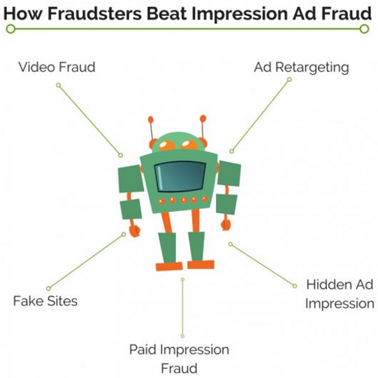 Impression Ad Fraud