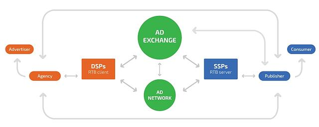 Digital Advertising Ecosystem - demand side platform
