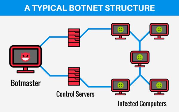 Anura Botnet Diagram - botnet detection
