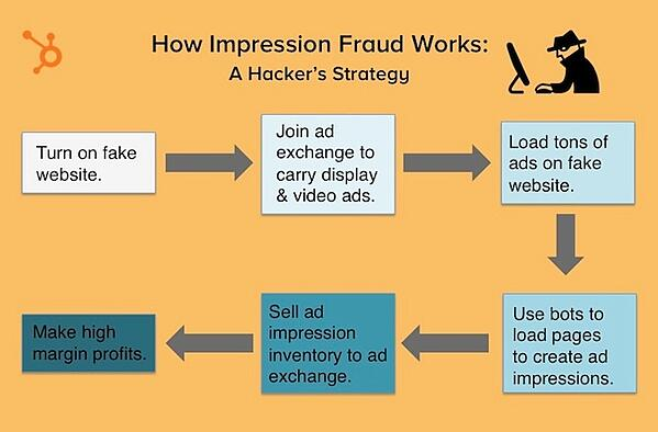 Impression Fraud HubSpot online advertising platforms