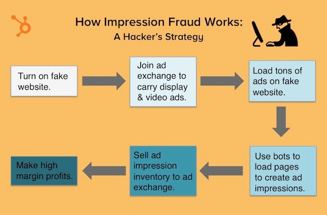ad fraud Impression Fraud HubSpot