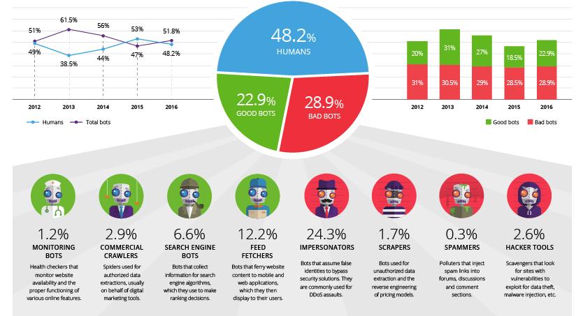 Bot Statistics