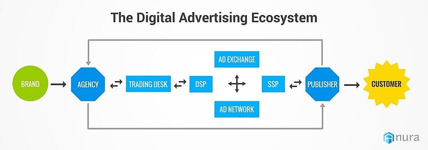 Copy of Digital Advertising Ecosystem