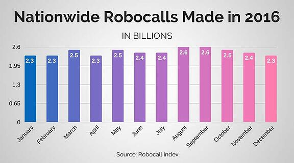 Nationwide Robocalls in 2016