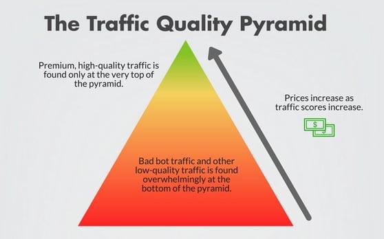 traffic quality pyramid